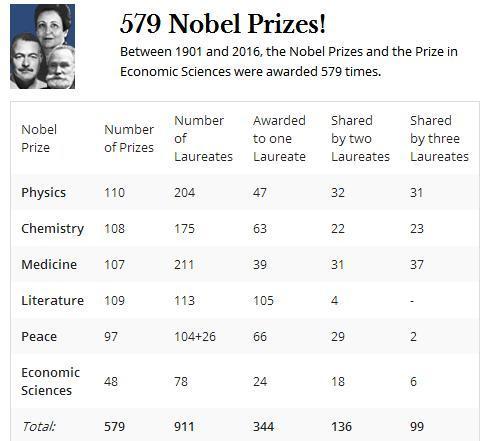 1901年至2016年间,诺贝尔奖各类奖项共计颁发了579次。来源:诺贝尔奖官网截图。