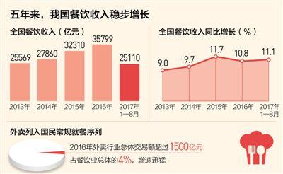 数据来源:中国烹饪协会、美团点评研究院。制图:蔡华伟