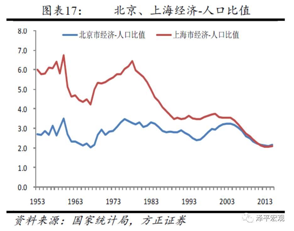 任泽平:北京人口仍有较大的增长空间 超1000万