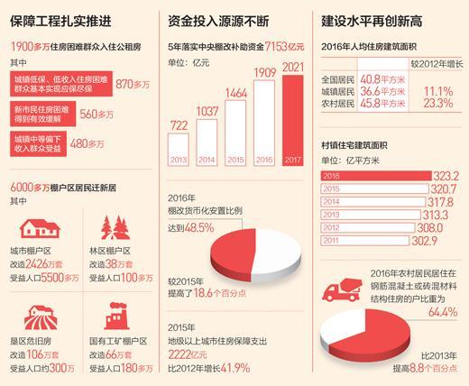 △数据来源:住建部 制图:蔡华伟