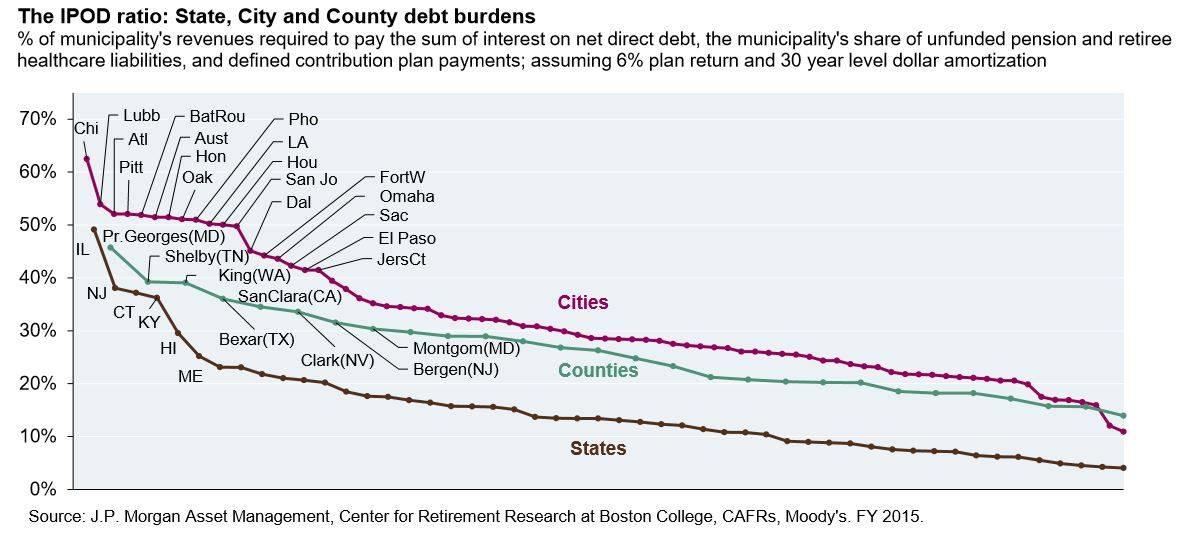 ▲美国各州、市、县的财务负担(图片来源:摩根大通)