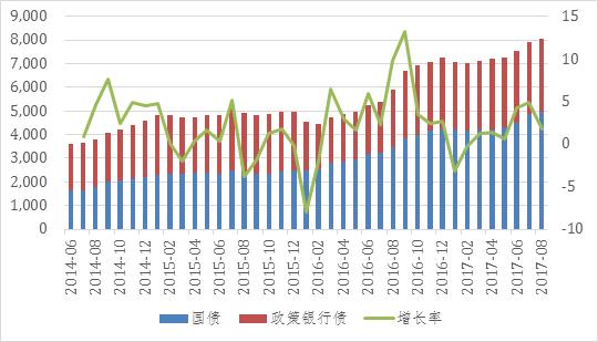境外机构需求持续增长——数据来源:Wind,中航信托
