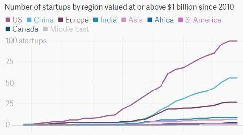 ▲独角企业数量统计,蓝线为中国(图片来源:Quartz)