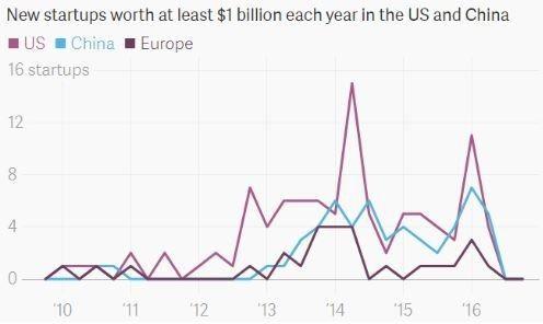 ▲中国、美国和欧洲独角兽公司数量(图片来源:Quartz)