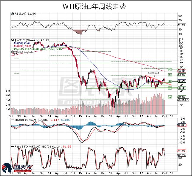 从上图可以看到,原油价格已经突破2017年3月以来的下行趋势线。此外,自今年6月份以来,价格低点不断上移。这都支持原油价格长期看涨。但由于季节性原因也不能排除价格跌破支撑下跌的可能,关注S1位置支撑位,这将决定原油价格今年第四季度走势。