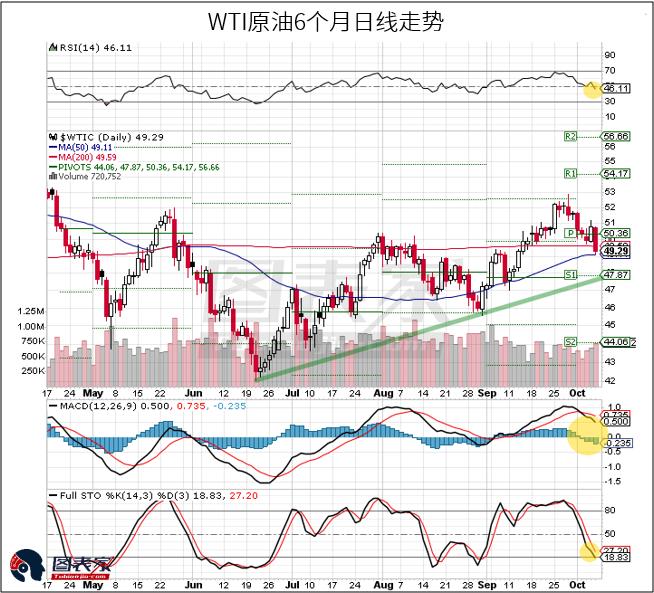 图为WTI原油近6个月的日线走势