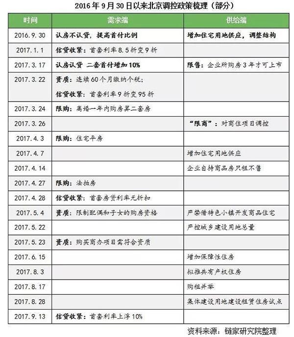全北京8天假期只卖了33套房 中介门店上演离职潮