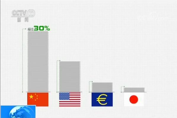 经济总量而言对全球经济增长的贡献率