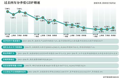 09年中国gdp增速_摩根大通:预测中国2018年全年GDP增速6.7%