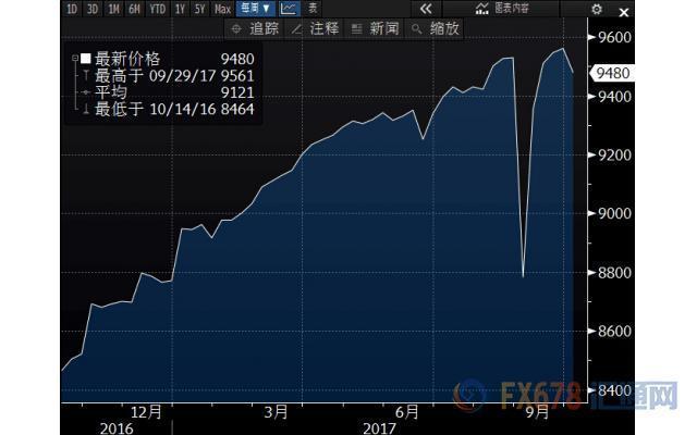 美国国内原油产量变化