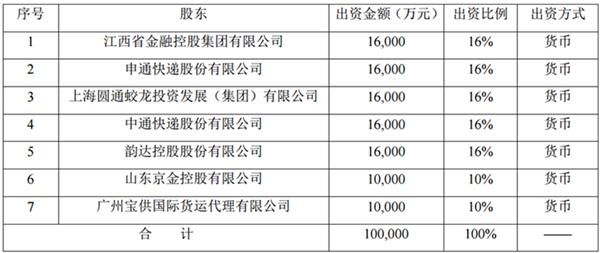 """""""三通一达""""等拟发起设立保险公司 注册资金10亿元"""