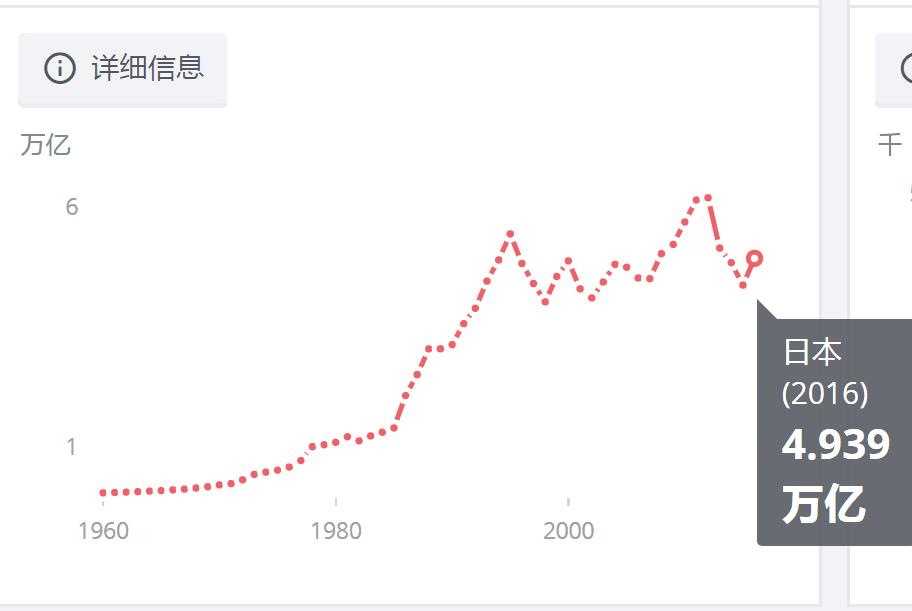▲数据来源:世界银行