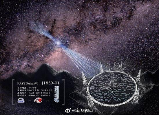 """""""中国天眼""""新发现的1号脉冲星示意图"""