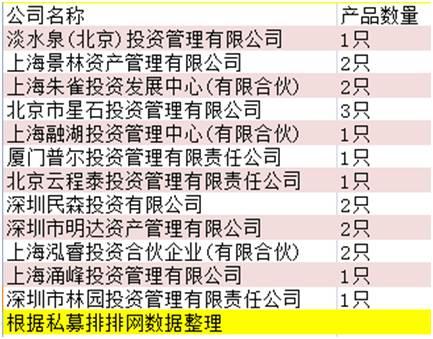 6124十周年:业绩翻倍私募基金大多成知名私募(名单)