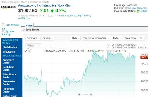 时隔73天 亚马逊股价再次超过1000美元