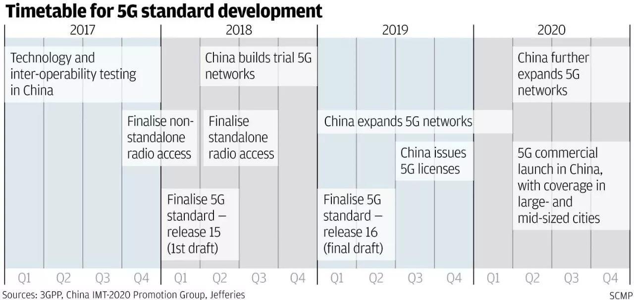 ▲5G生长时间表(香港《南华早报》)