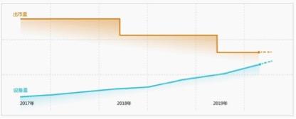 迅雷玩客币的出币量逐年递减。
