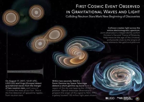 人类首次探测到双中子星合并的引力波以及相对应的电磁信号。