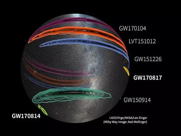 现在探测到的5次引力波空间定位比力图,黄色是最新的引力波GW170817确定的引力波源所在的区域。