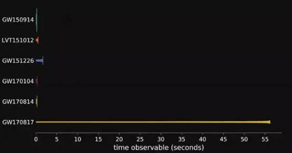中子星合并发生的引力波和之前黑洞发生的引力波信号连续时间比力图。此次双中子星连续了约莫100秒,这里只是展示了50多秒。
