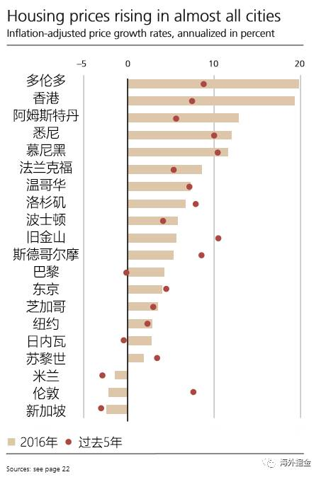 瑞士银行《全球城市房地产泡沫指数报告》:全球房产泡沫最大的城市