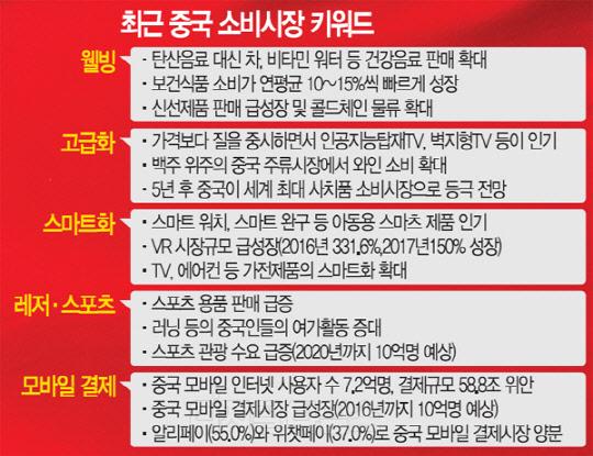 韩媒解读中国消费市场五大关键词