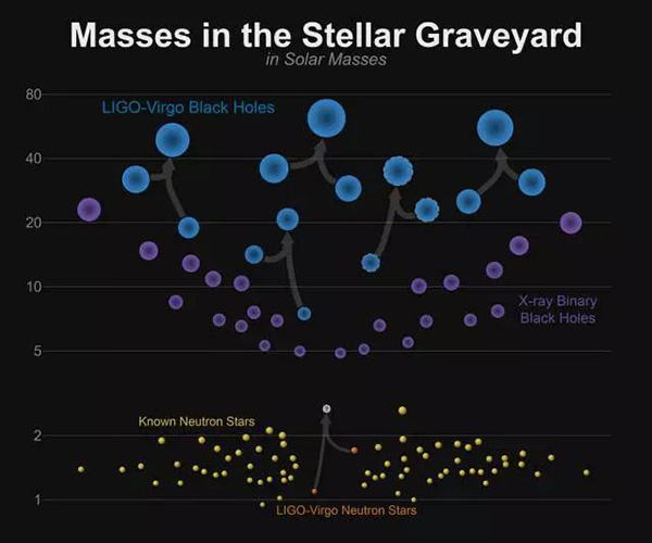 现在所探测到的黑洞和中子星质量漫衍图,可以看到两者之间存在一个很大的空缺,此次探测是第一个填进此空缺区域的天体。