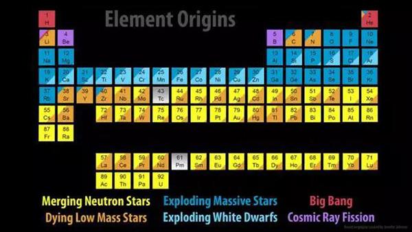 元素起源表。黄色代表了并合中子星所发生的元素,我们常见的金银就是通过此历程发生的。