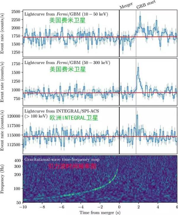 可以看出LIGO引力波信号竣事的时间和伽玛暴的最先时间相差了约莫2秒钟。