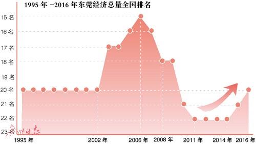 2010年城市gdp排名_2017年主要城市GDP排行榜完整版:北上广深总量超10万亿沈阳...