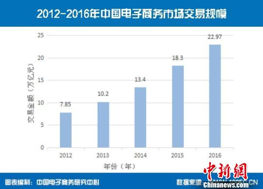 图为2012-2016年中国电子商务市场生意业务规模。中国电子商务研究中央供图