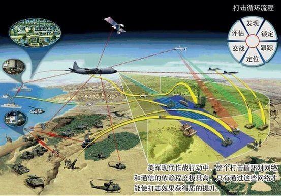 ▲一体化的C4ISR系统(科普中国)