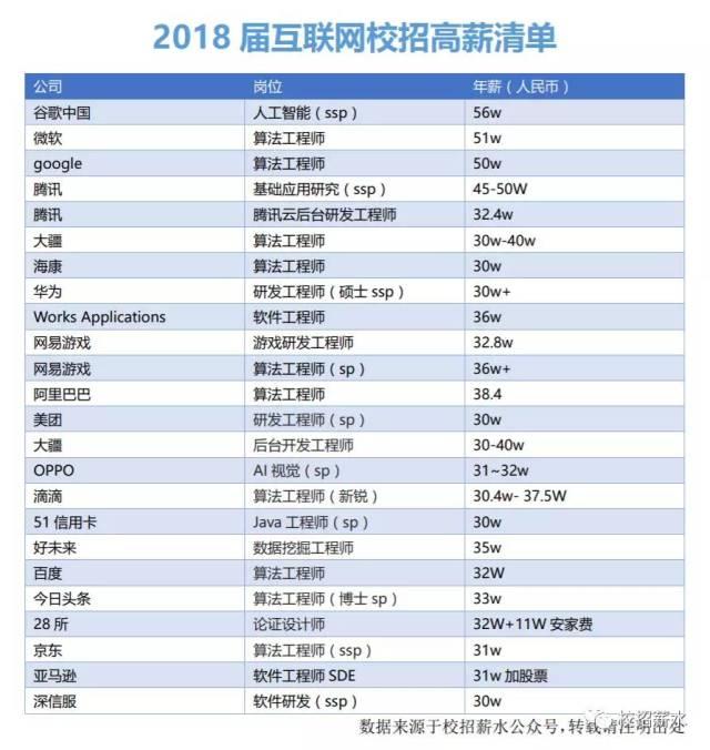 """网传2018届互联网校招高薪清单 来源:公众号""""校招薪水"""""""
