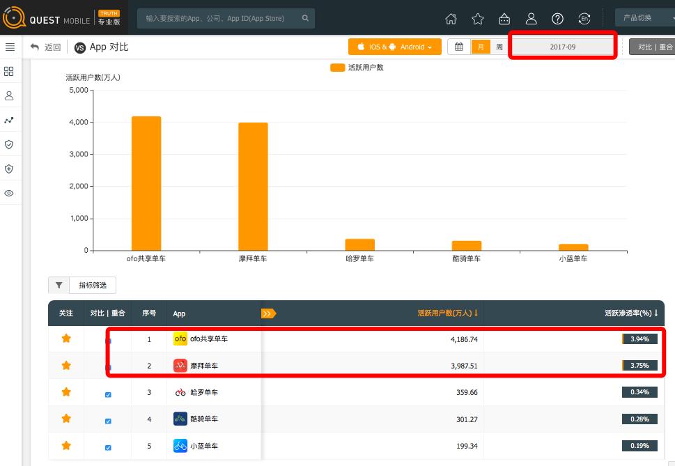 ofo3200万日订单破行业记录 摩拜连续5个月坐实行业第二