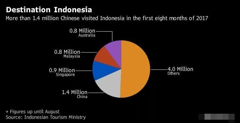 ▲今年前8个月,中国访印尼游客人数居各国之首。