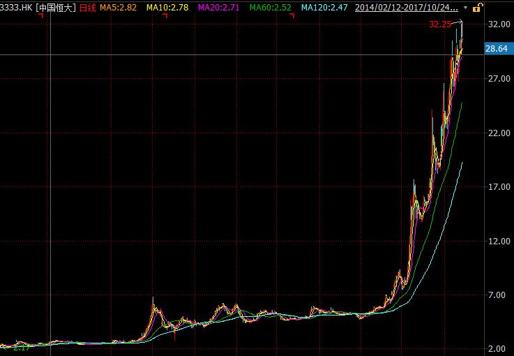 (中国恒大自2014年2月自今的股价走势)
