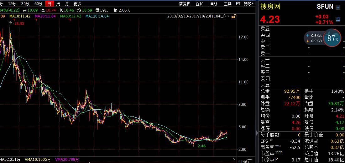 (在美上市搜房网自2014年2月至今的股价走势)