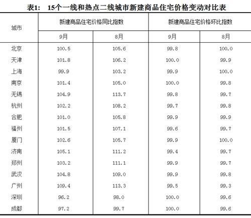 9月份,15个一线和热点二线城市新建商品住宅价格变动对比表。来源:国家统计局官网