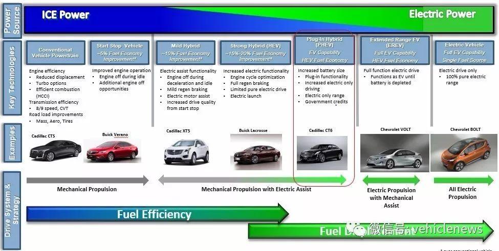 为什么说90V是豪华车最理想的轻混动?
