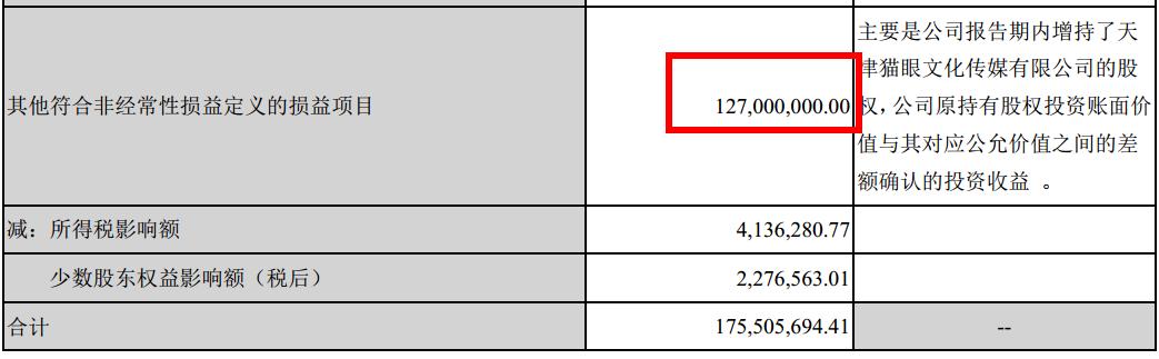 """电影业务毛利下跌近9千万,光线传媒的""""广撒网""""并未收获奇效"""