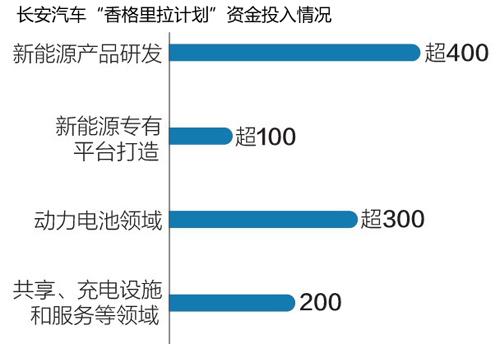长安第三次创业:千亿布局新能源 2025年停售燃油车
