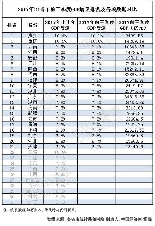 2017贵州省gdp_2017贵州gdp排名_2017贵州各市GDP排行榜