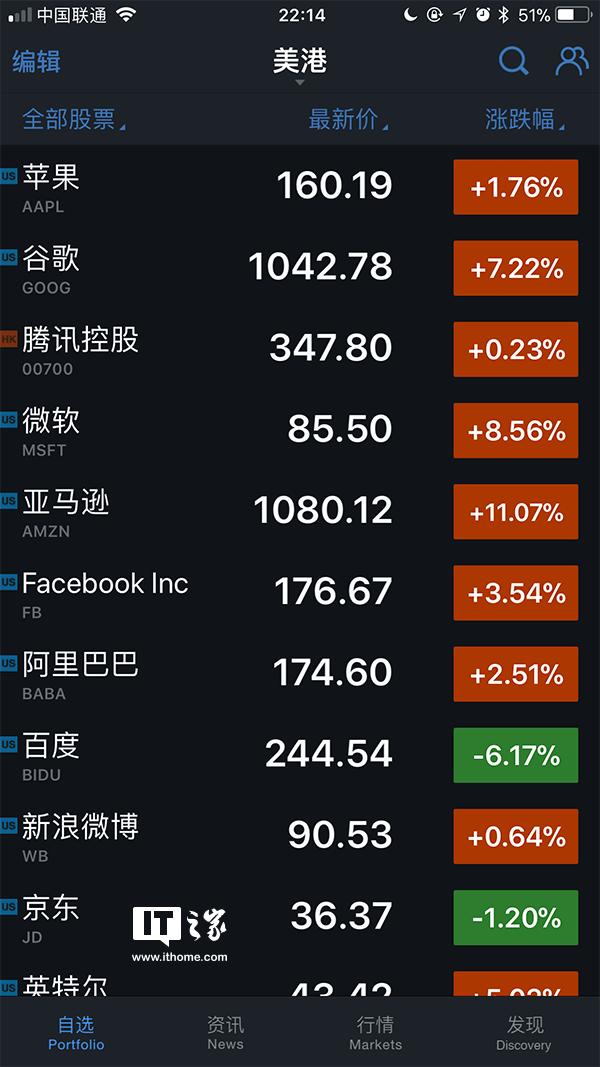 美国科技股暴涨:谷歌母公司市值突破7000亿美元