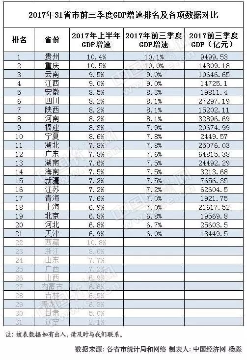 2021年栖霞区gdp总值排名_一季度各省份GDP出炉,18个地区增速跑赢全国
