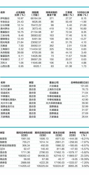 三季度末各基金类型申购赎回统计