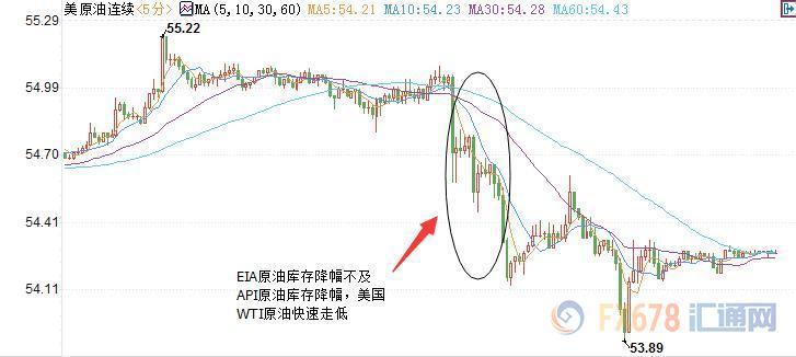 美国WTI12月原油期货价格日内分时图,图上时间为美国东部时间;图片来源:汇通财经
