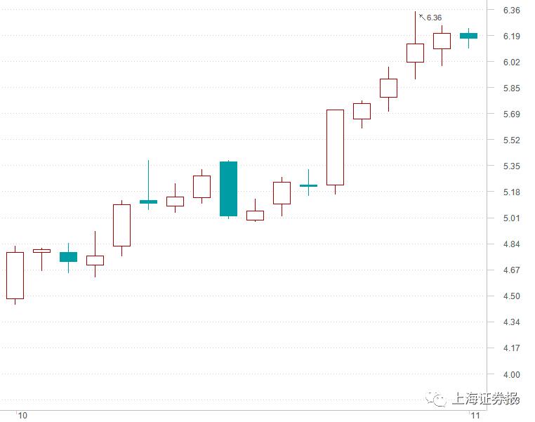调研当天就涨停 私募调研的这些股票有哪些特征?