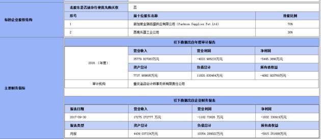 ▲挂牌公告中显示的重庆百盛部分信息(重庆联合产权交易所截图)