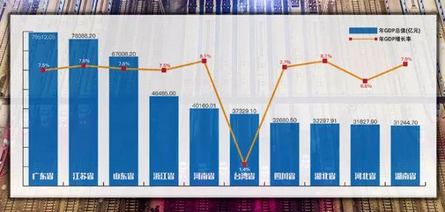 中国各省gdp排名_各省经济对房地产依赖度排行,重庆房地产投资占GDP比重以20.4%...