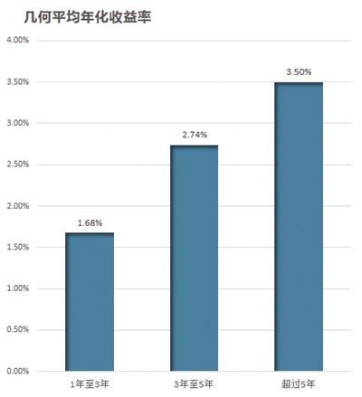 A股基金经理图谱:老姜辣新手众 成绩正比于从业时间